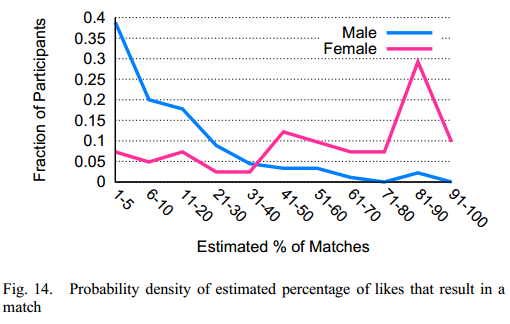 Deconstructing Tinder and the Dynamics of Online Dating